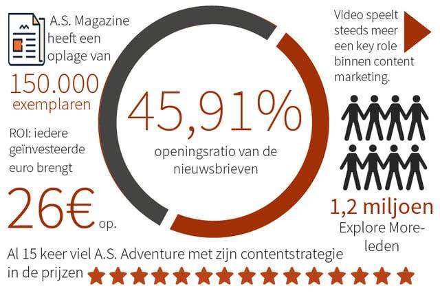 ContentConnections_Magazine_Over_A.S._Adventure_en_multitasken_in_de_marketing_infografiek.jpg